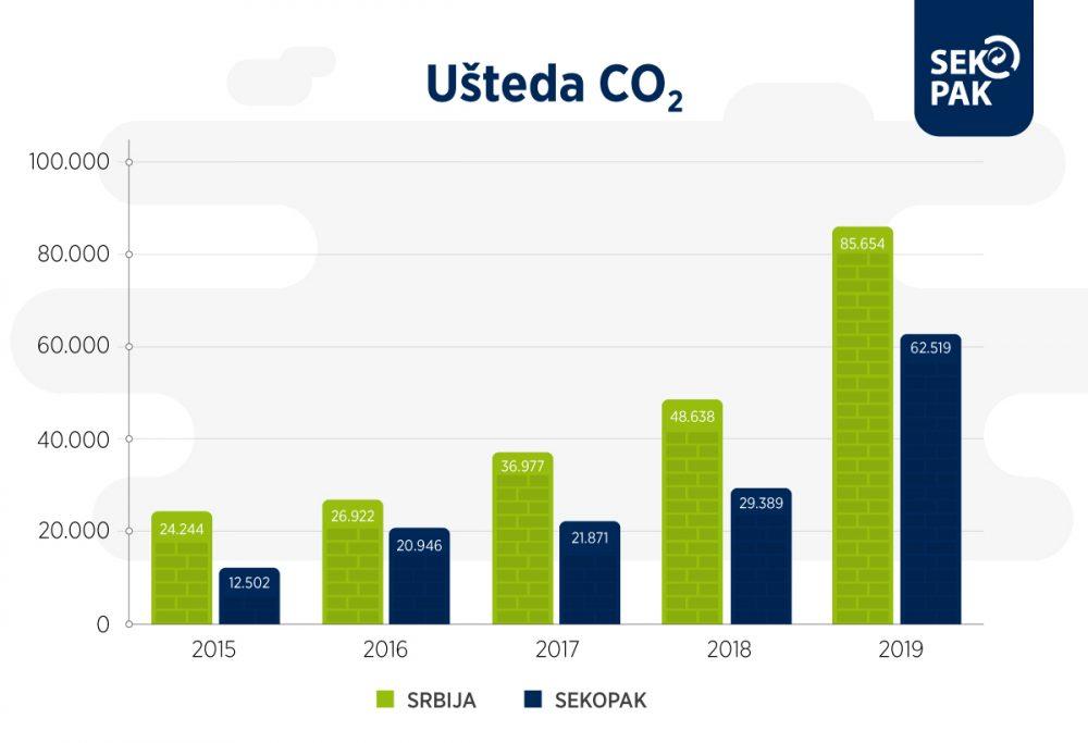 Ušteda CO2 u Srbiji statistika